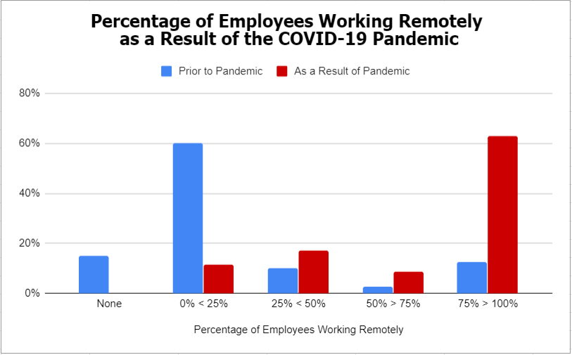 COVID-19 Remote Employee Poll Results